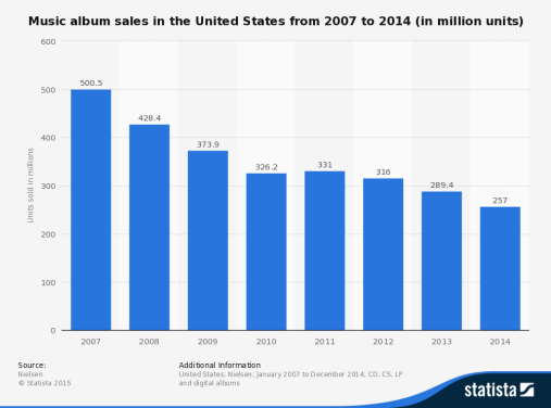 statistic_id273308_music-album-sales-in-the-us-2007-2014