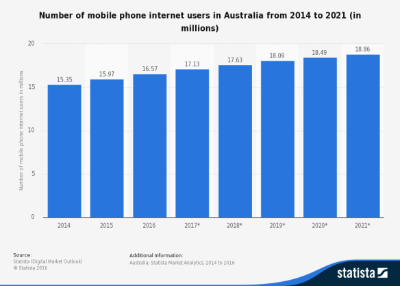 Mobile phone internet usage is projected to keep growing. Source: Statista